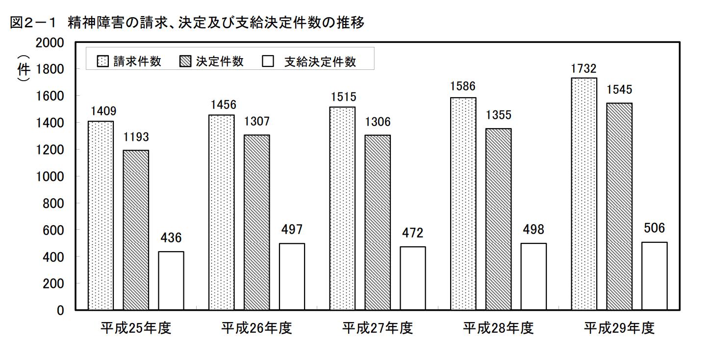 厚生労働省の資料「H29過労死等の労災補償状況」